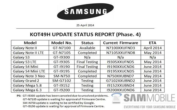 Samsung anuleaza update-ul la Android 4.4 KitKat pentru Galaxy S3 GT-I9300
